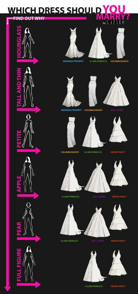 dress and body types